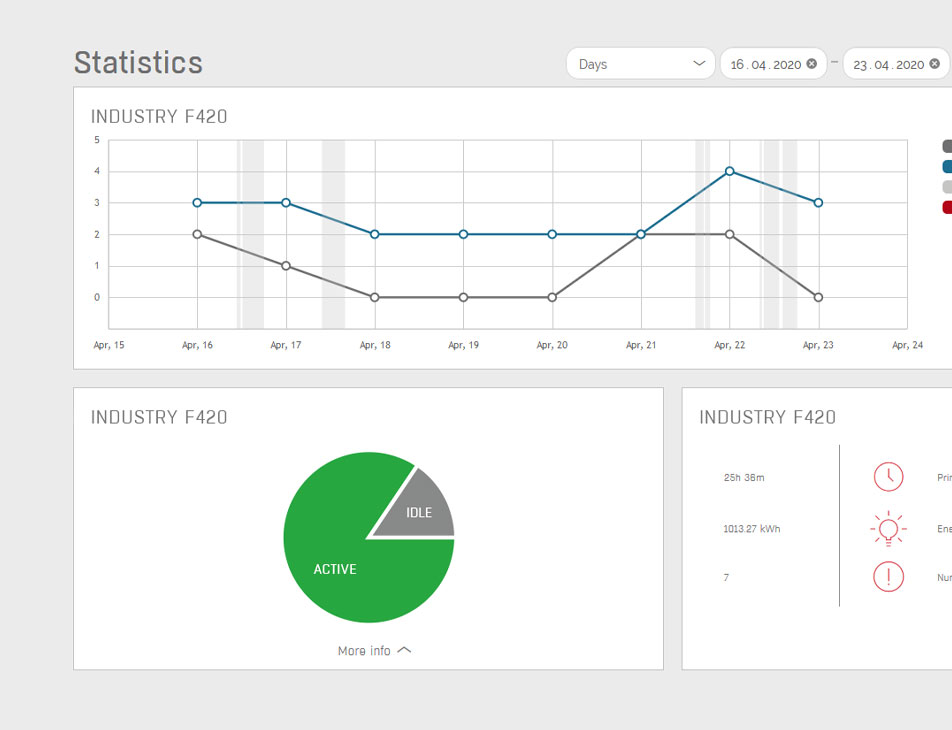CLOUD online platform for 3D printing management. Screen of the detailed data of the machine and material usage statistics.
