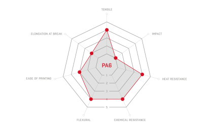 wykres_PA6