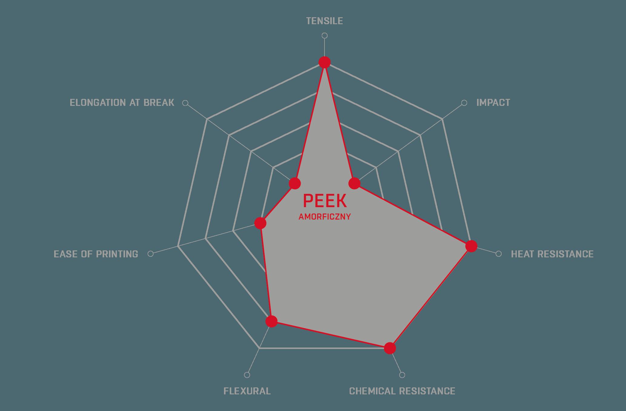 PEEK radar
