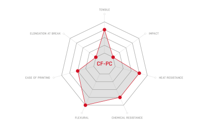 CF-PC_properties