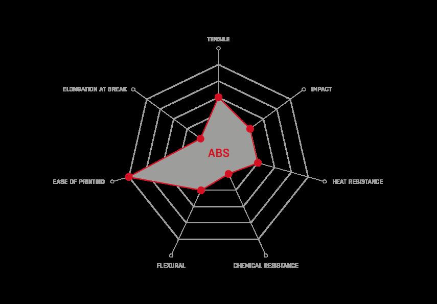 ABS_properties
