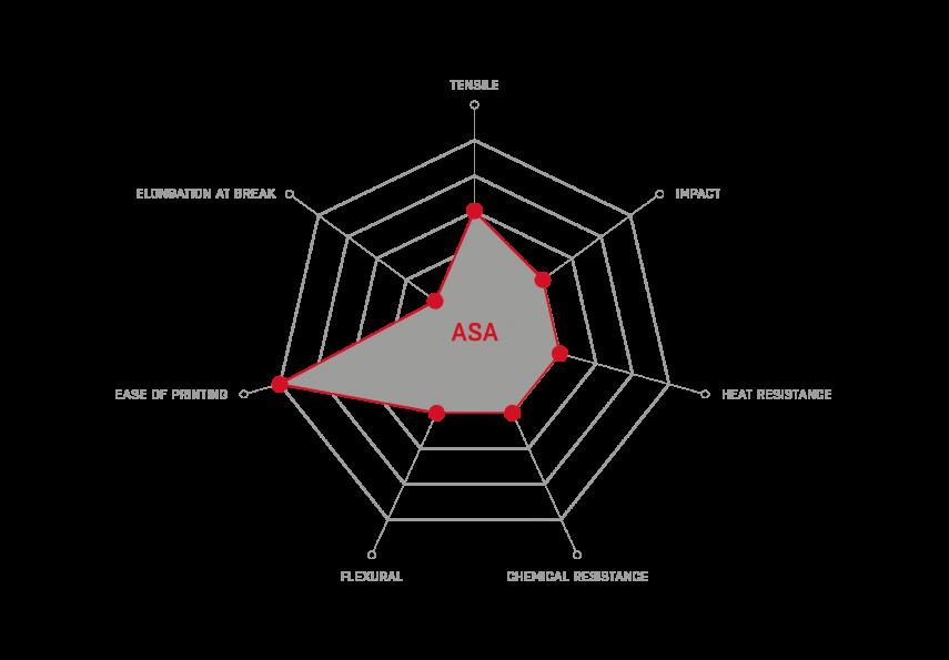 ASA_properties