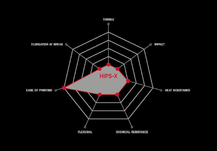 HIPS-X_properties