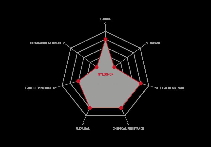 Nylon-CF_properties