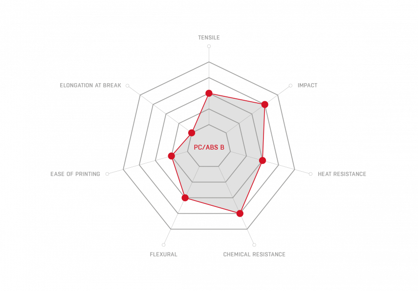 PC-ABS B_properties