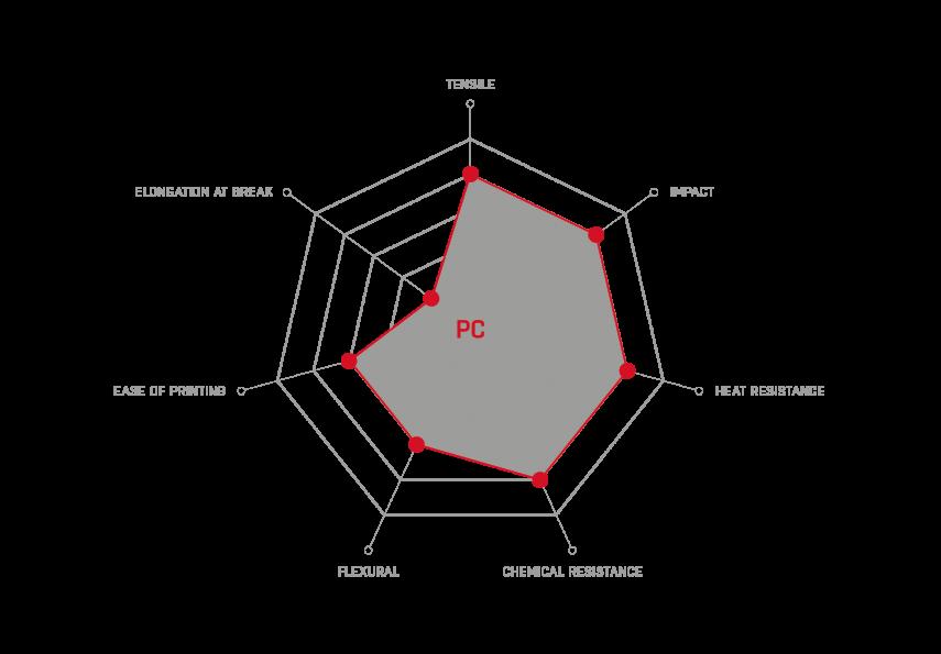 PC_properties
