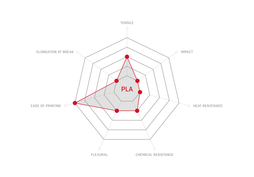 PLA_properties