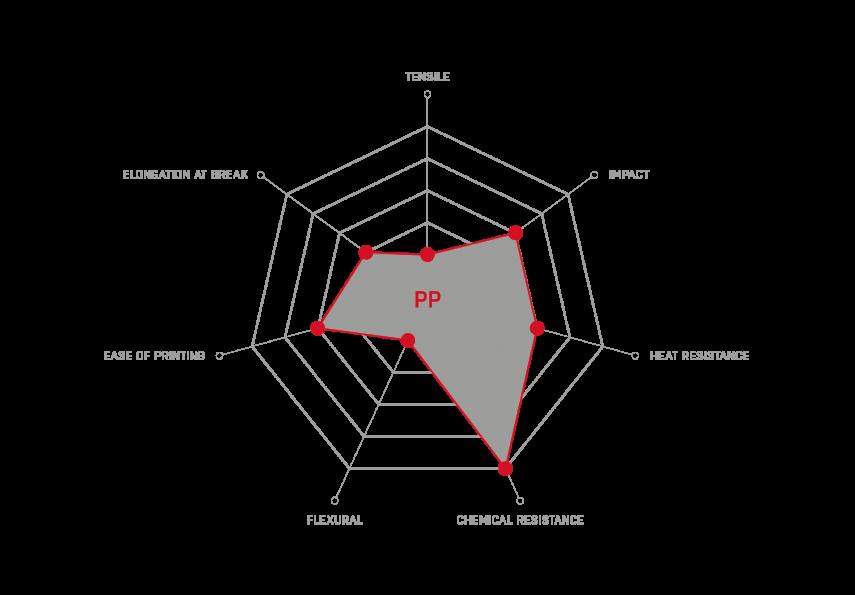 PP_properties