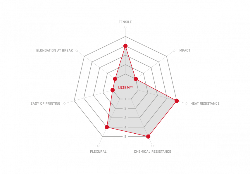 ultem radar graph