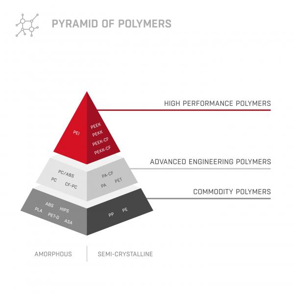 piramida polimerów