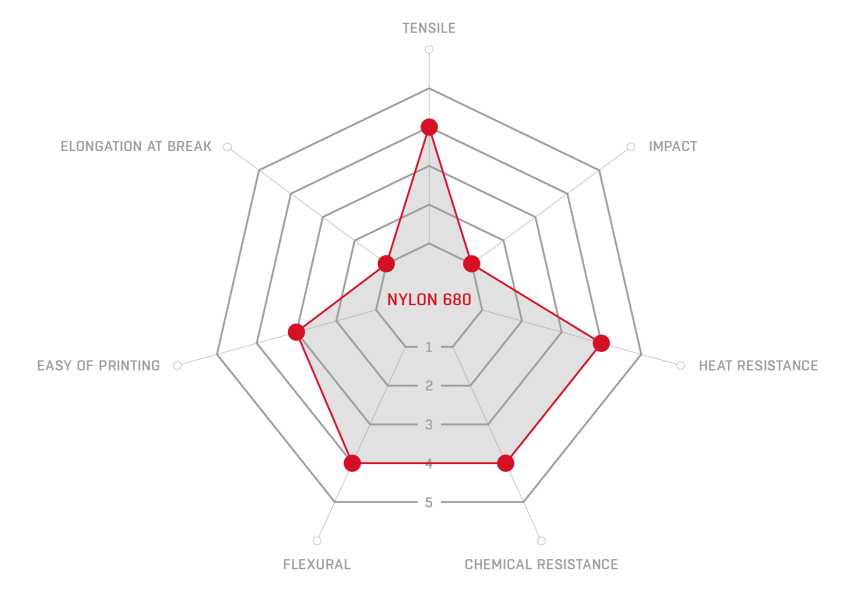 nylon 680 graph