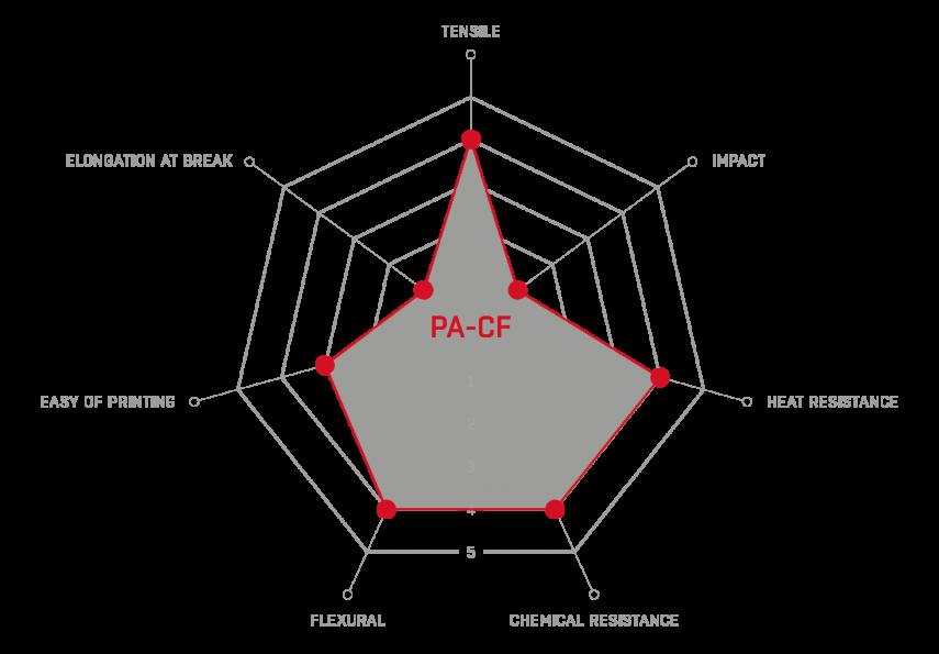 pa-cf graph