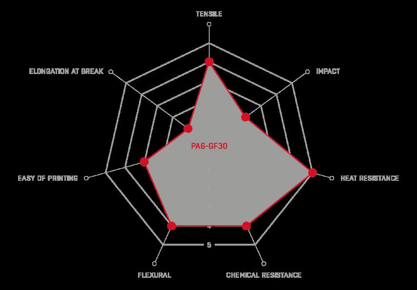 graph describing pa gf30 properties