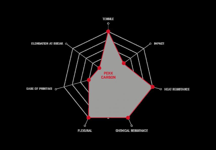 wykres_PEKK_Carbon.png
