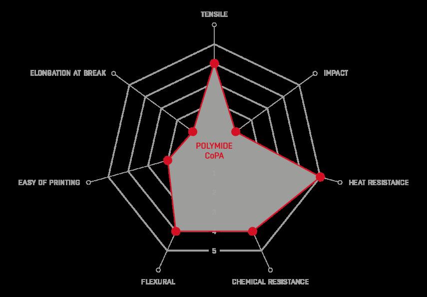 CoPa radar graph